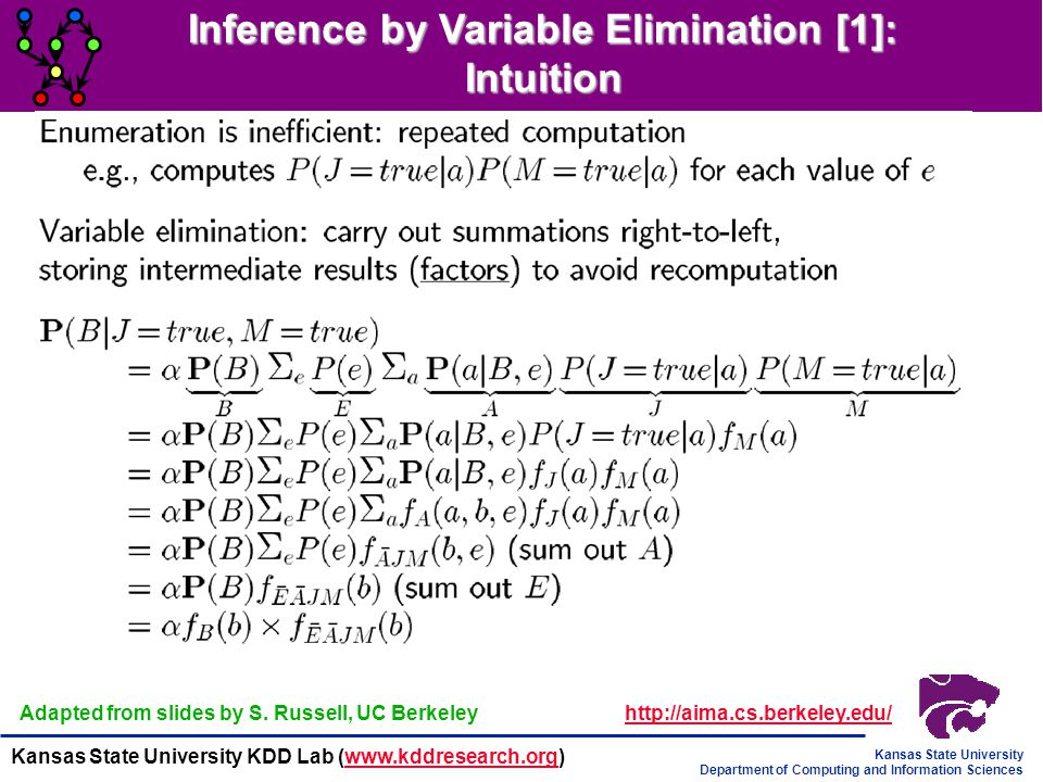 Inference by Variable Elimination [1]: Intuition